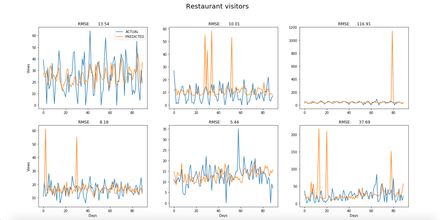Time-series Prediction using XGBoost - George Burry