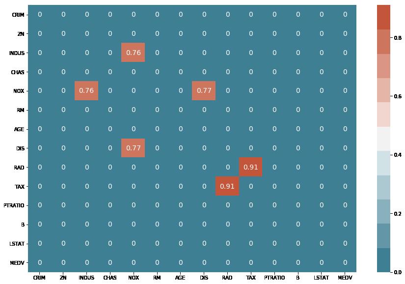 Seaborn Heatmap Cmap